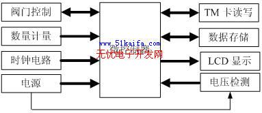 基于单片机的TM卡水表控制系统设计