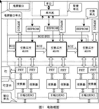 单片机控制的网络交换机设计与实现