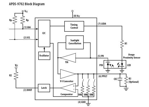 单芯片信号调节芯片APDS9702简介