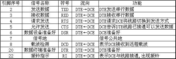什么叫RS232接口?RS232传输长度.RS232接口定义