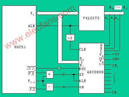 ADC0809与51单片机接口电路及编程