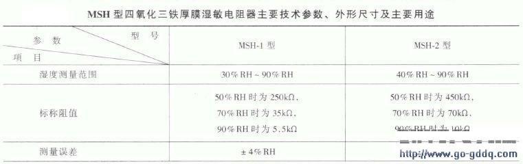 MSH型四氧化三铁厚膜湿敏电阻器