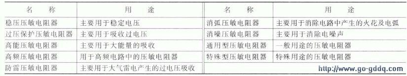 压敏电阻器的种类及型号命名方法