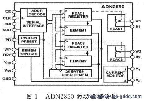 基于Verilog HDL数字电位器ADN2850的串口控制