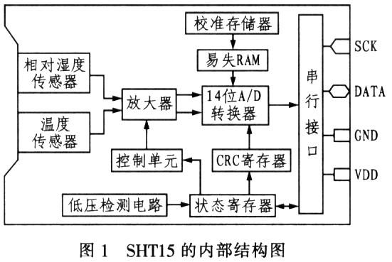 SHT15引脚图及引脚功能描述