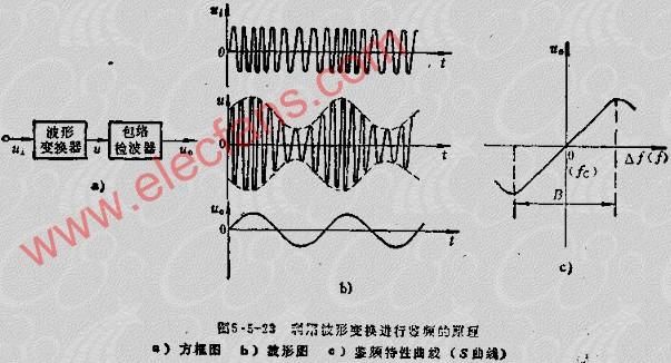 FM信号斜率鉴频器电路及原理
