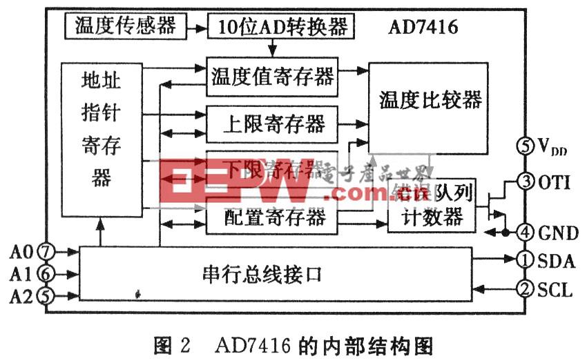 ad7416的内部结构图如图2所示,片内带隙温度传感器和1o位ad转换器组