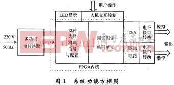FPGA设计的数字电视信号发生器电路