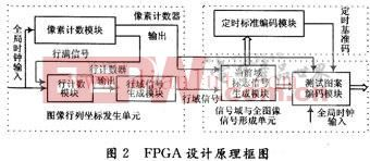 FPGA设计原理