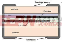 RF/微波电路中的薄膜无源器件