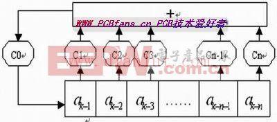 FPGA的新型误码测试仪的研究