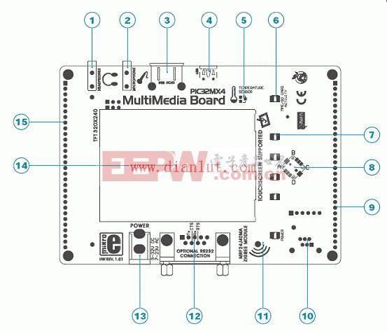 PIC32MX4多媒体板方框图