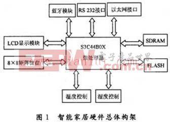 以S3C44B0X处理器和μC/OS-Ⅱ进行智能家居嵌入式系统的硬件设计