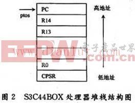 S3CA4B0X的堆栈结构