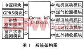 基于μC/OS-II的智能窗系统设计