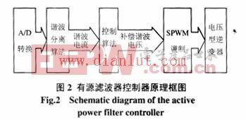 有源滤波器控制器的原理框图