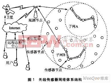无线传感器网络低功耗分簇路由算法设计