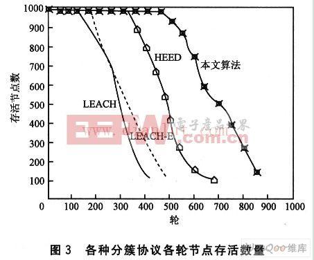 无线传感器网络低功耗分簇路由算法研究
