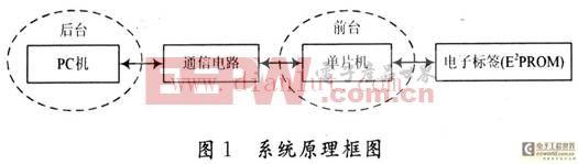 振弦式传感器电子标签管理系统的设计和应用