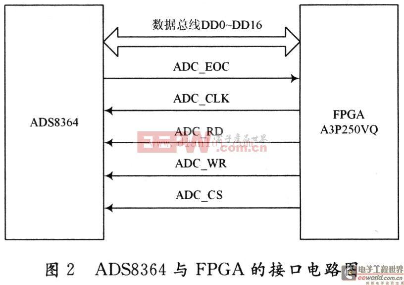 基于DSP的MEMS陀螺仪信号处理平台的设计
