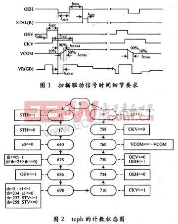 AT056TN04液晶屏驱动控制器电路及设计