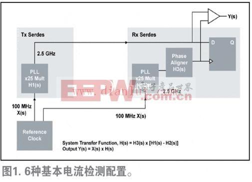 嵌入式系统的PCI Express(PCIe)时钟分配
