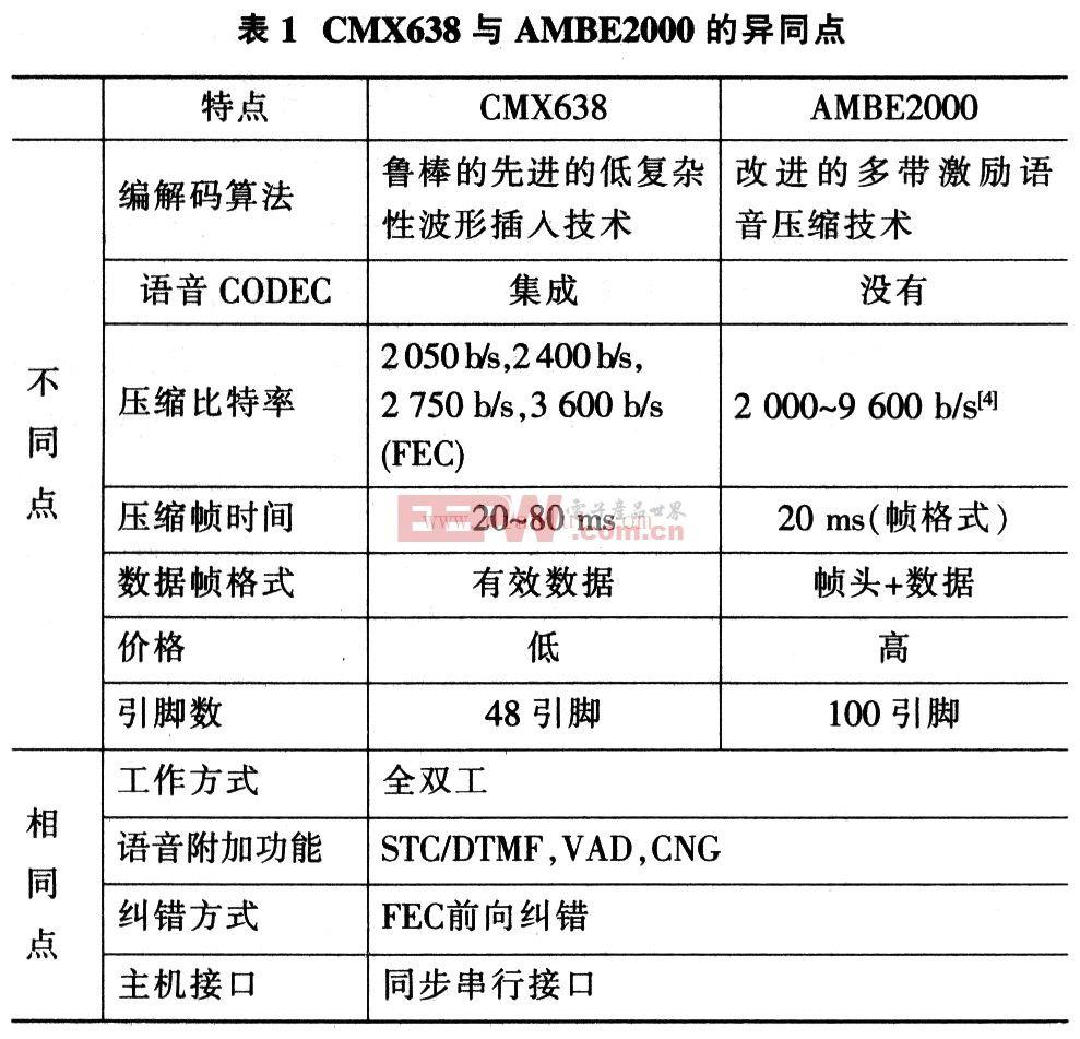 CMX638与AMBE2000的异同点