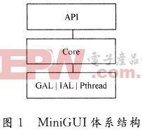MiniGUI在OMAP5912开发板上的移植