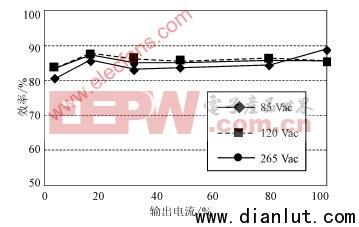 各种负载条件下保持高效率的电源控制器电路及原理分析