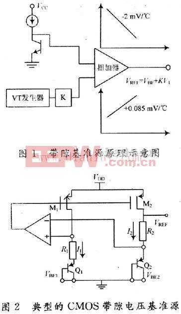 CMOS带隙电压基准源电路