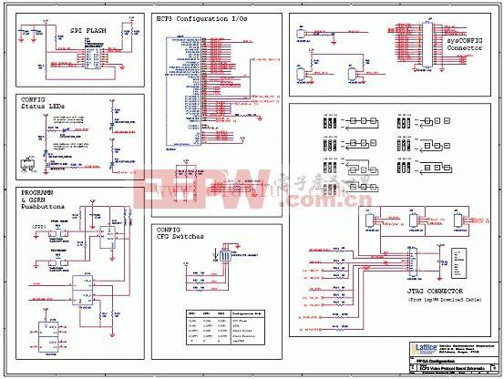LatticeECP3設計的視頻協議板電路图-FPGA配置