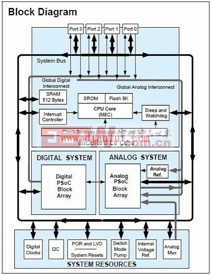 CY3664-enCoRe III开发系统应用方案