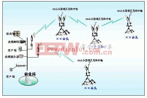 森林防火无线网络监控系统