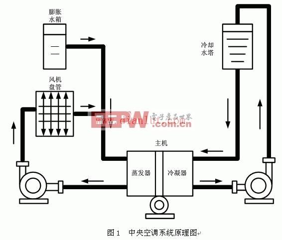 家用电器电路图 电冰箱电路图 ->中央空调机组系统电路图  下面是