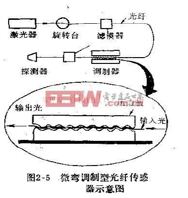 微弯调制型光纤传感器示意图