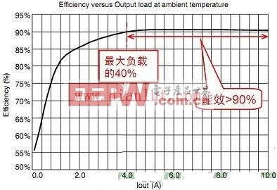 NCP1252演示板在室温及额定输入电压(390 Vdc)条件下的能效图