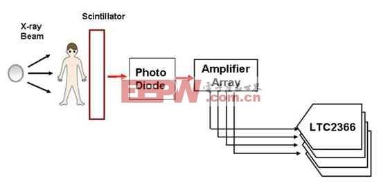 图3:X 射线成像设备原理示意图。