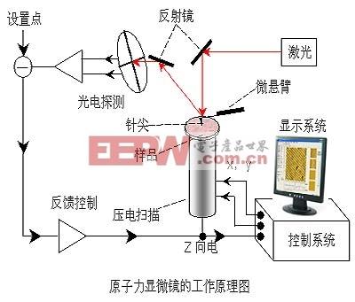 显微镜的STM原理与AFM工作原理