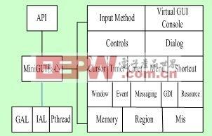 基于ARM-Linux的MiniGUI的仿真与移植
