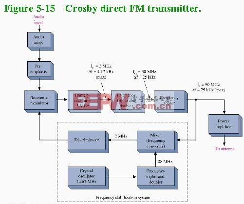 Crosby direct FM transmitter b