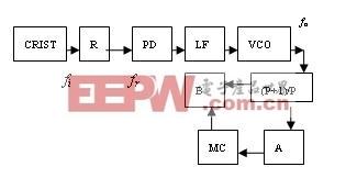 双模前置型锁相频率合成器的结构原理图