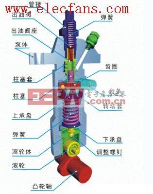 喷油泵结构示意图-柱塞泵结构图