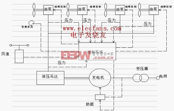 风力发电机原理图-汽车电子电路图-电子产品世界