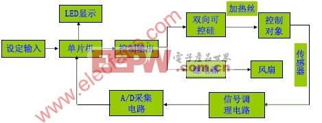 基于AT89C52的模糊控制算法的温控仪设计