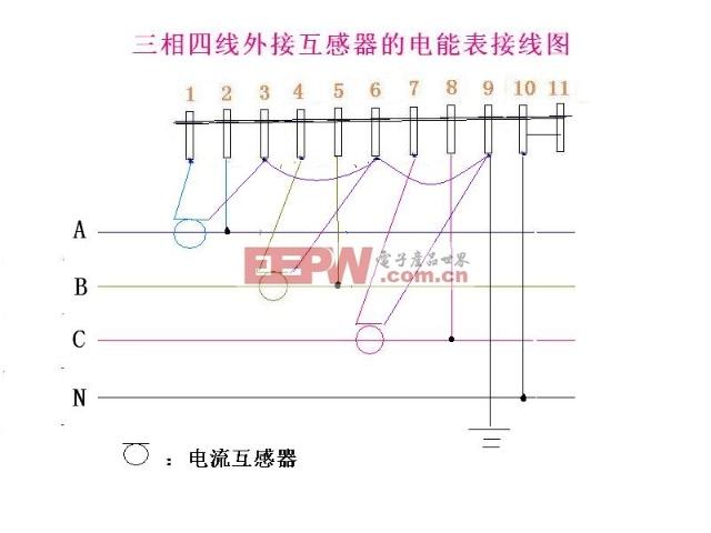 翻过接线端子盖,就可以看到三相四线电表接线图。其中1、4、7接电流互感器二次侧S1端,即电流进线端;3、6、9接电流互感器二次侧S2端,即电流出线端;2、5、8分别接三相电源;10、11是接零端。为了安全,应将电流互感器S2端连接后接地。 注意的是各电流互感器的电流测量取样必须与其电压取样保持同相,即1、2、3为一组;4、5、6 为一组;7、8、9 为一组。 不带电流互感器的三相四线电表接线图