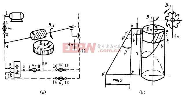 斜齿圆柱齿轮的传动原理图