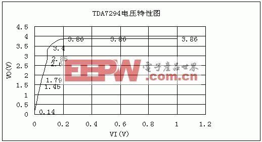 功放TDA7294的测试与应用