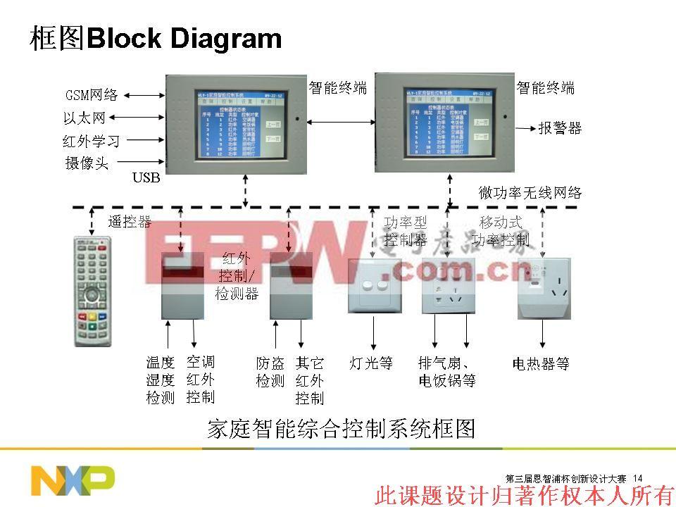 智家 家庭控制 系统 电路图 电路图 电子产品世高清图片
