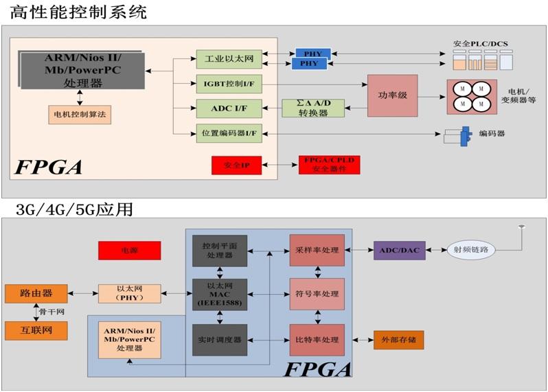 控制系统和4G5G.jpg