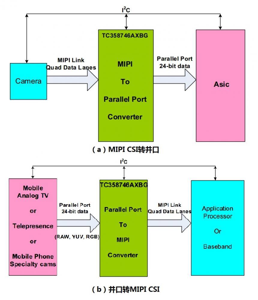 MIPI DPHY接口的若干种实现方案概述
